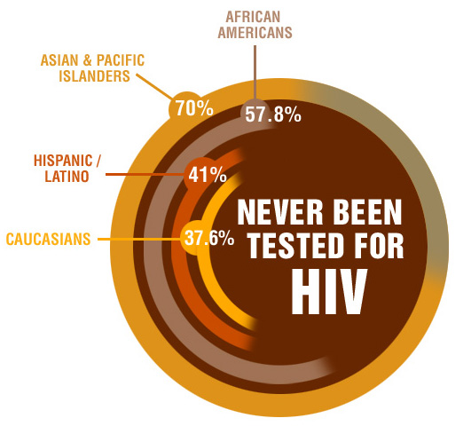 70-percent-of-asians-have-never-been-tested-for-hiv