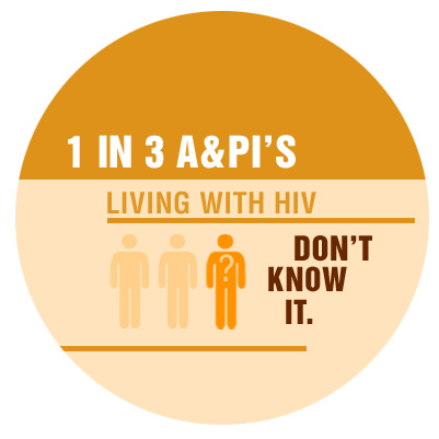 1 in 3 asian-and-pacific-islanders-living-with-hiv-don't-know-it