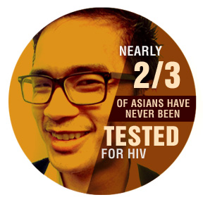 nearly two thirds of asians have never been tested for hiv