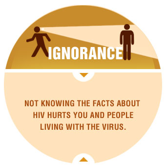 ignorance-about-hiv-graphic